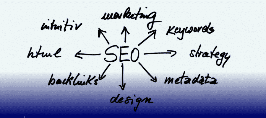 SEO– Search Engine Optimization Meaning